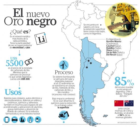 litio-infografia
